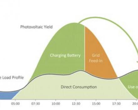 Thuisbatterijen: al goed genoeg om te installeren?